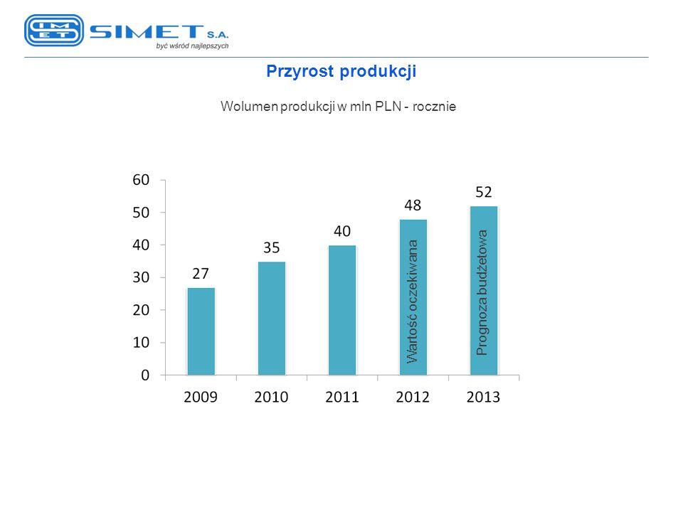 Przyrost produkcji Wolumen produkcji w mln PLN - rocznie Wartość oczekiwana Prognoza budżetowa