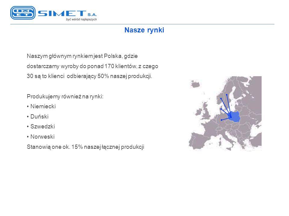 Nasze rynki Naszym głównym rynkiem jest Polska, gdzie dostarczamy wyroby do ponad 170 klientów, z czego 30 są to klienci odbierający 50% naszej produk