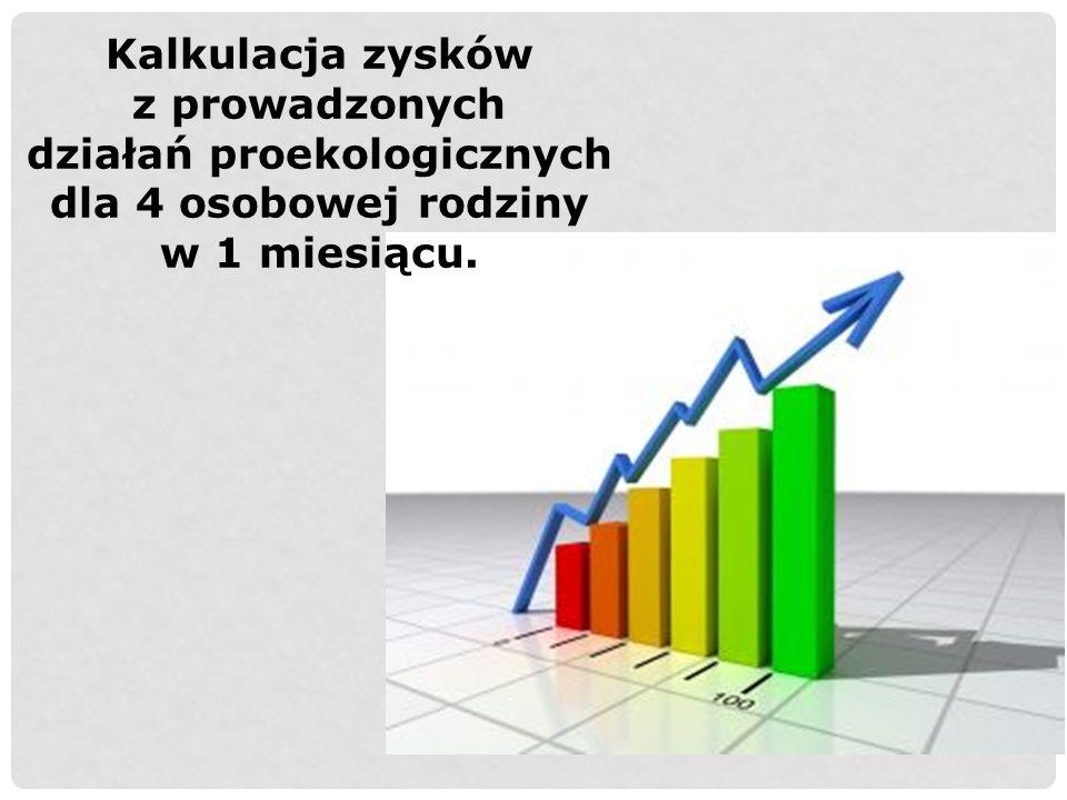 Kalkulacja zysków z prowadzonych działań proekologicznych dla 4 osobowej rodziny w 1 miesiącu.