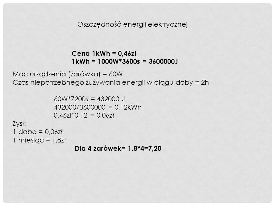 Oszczędność energii elektrycznej Cena 1kWh = 0,46zł 1kWh = 1000W*3600s = 3600000J Moc urządzenia (żarówka) = 60W Czas niepotrzebnego zużywania energii w ciągu doby = 2h 60W*7200s = 432000 J 432000/3600000 = 0,12kWh 0,46zł*0,12 = 0,06zł Zysk 1 doba = 0,06zł 1 miesiąc = 1,8zł Dla 4 żarówek= 1,8*4=7,20