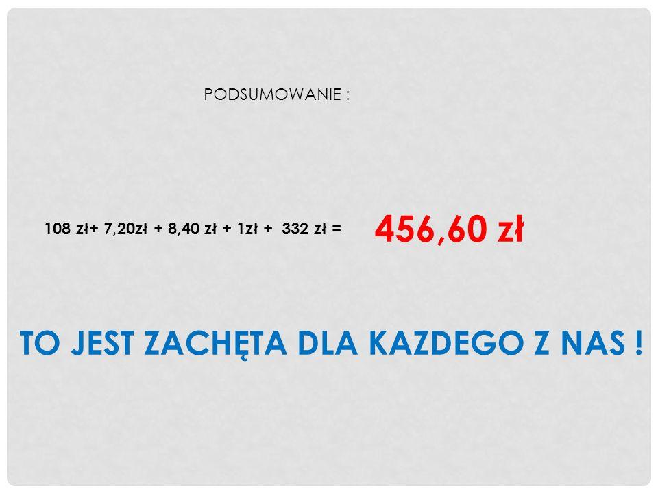 PODSUMOWANIE : 108 zł+ 7,20zł + 8,40 zł + 1zł + 332 zł = 456,60 zł TO JEST ZACHĘTA DLA KAZDEGO Z NAS !