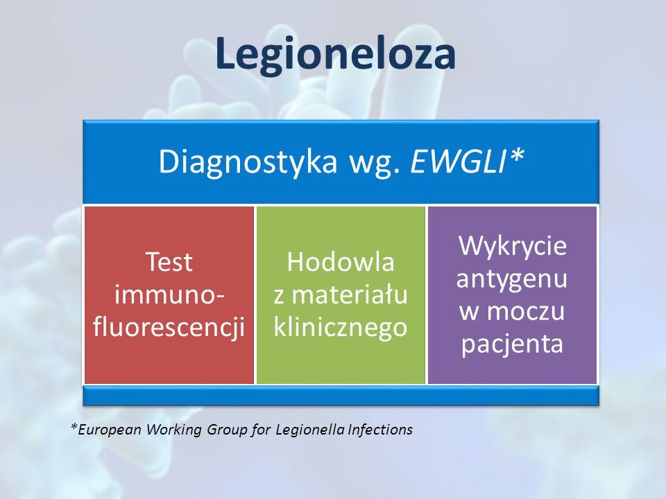 Legioneloza Diagnostyka wg. EWGLI* Test immuno- fluorescencji Hodowla z materiału klinicznego Wykrycie antygenu w moczu pacjenta *European Working Gro