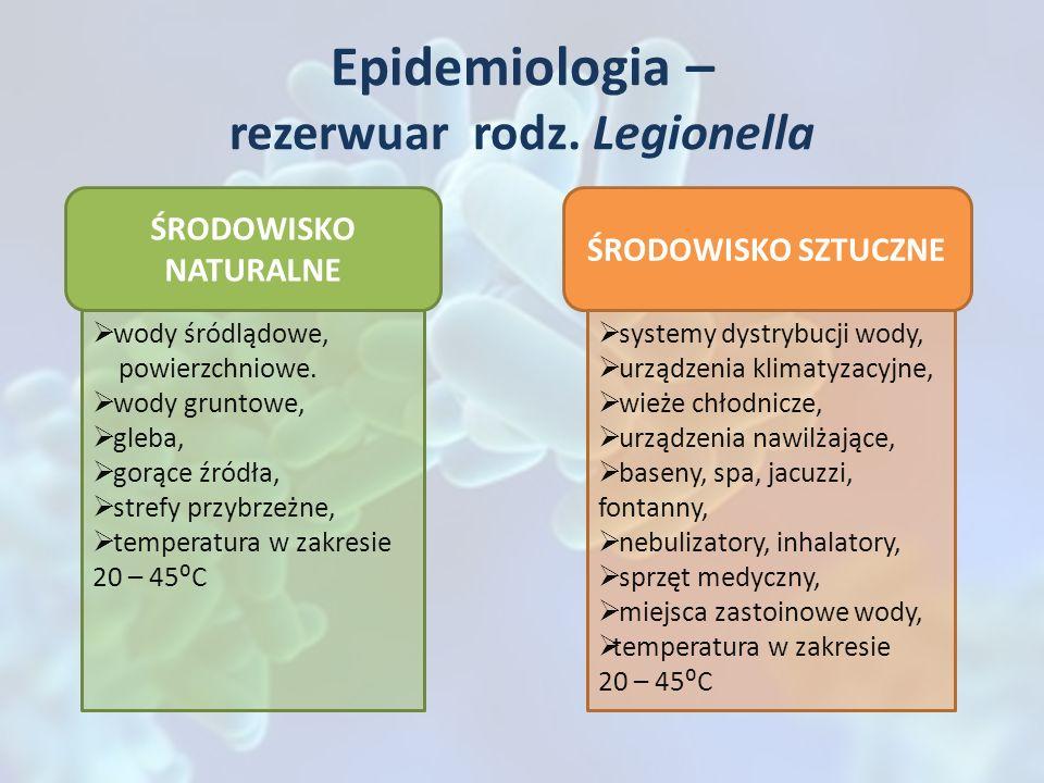 Epidemiologia – rezerwuar rodz. Legionella ŚRODOWISKO NATURALNE ŚRODOWISKO SZTUCZNE wody śródlądowe, powierzchniowe. wody gruntowe, gleba, gorące źród