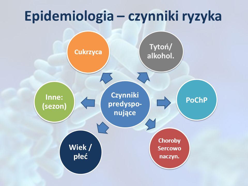 Epidemiologia – czynniki ryzyka Czynniki predyspo- nujące Cukrzyca Tytoń/ alkohol. Wiek / płeć Inne: (sezon) PoChP Choroby Sercowo naczyn.