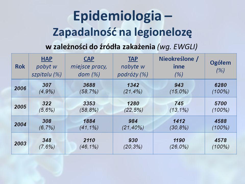 Epidemiologia – Zapadalność na legionelozę Rok HAP pobyt w szpitalu (%) CAP miejsce pracy, dom (%) TAP nabyte w podróży (%) Nieokreślone / inne (%) Og
