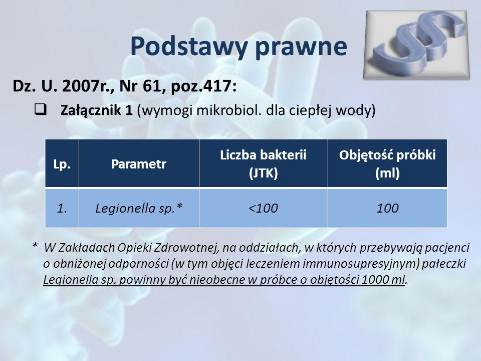 Podstawy prawne Dz. U. 2007r., Nr 61, poz.417: Załącznik 1 (wymogi mikrobiol. dla ciepłej wody) Lp.Parametr Liczba bakterii (JTK) Objętość próbki (ml)