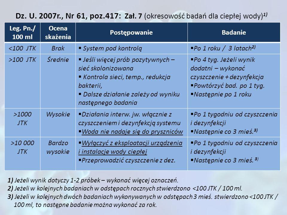 Dz. U. 2007r., Nr 61, poz.417: Zał. 7 (okresowość badań dla ciepłej wody) 1) Leg. Pn./ 100 ml Ocena skażenia PostępowanieBadanie <100 JTKBrak System p