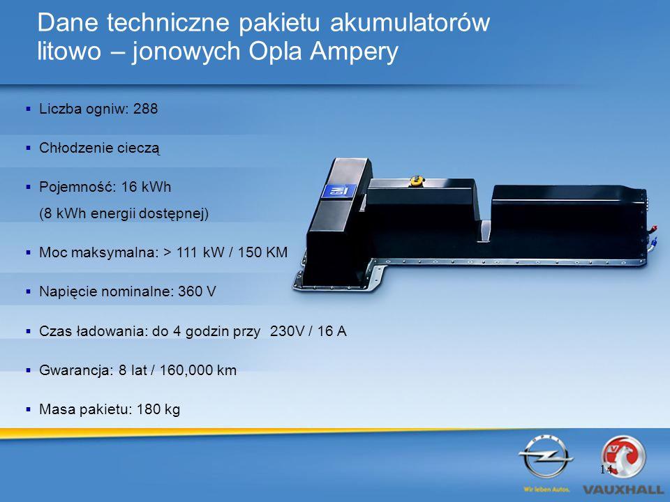 Dane techniczne pakietu akumulatorów litowo – jonowych Opla Ampery Liczba ogniw: 288 Chłodzenie cieczą Pojemność: 16 kWh (8 kWh energii dostępnej) Moc maksymalna: > 111 kW / 150 KM Napięcie nominalne: 360 V Czas ładowania: do 4 godzin przy 230V / 16 A Gwarancja: 8 lat / 160,000 km Masa pakietu: 180 kg 14