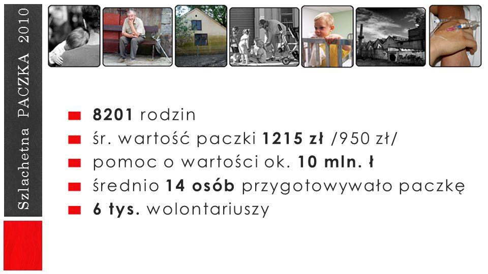 Szlachetna PACZKA 2010 8201 rodzin śr. wartość paczki 1215 zł /950 zł/ pomoc o wartości ok. 10 mln. ł średnio 14 osób przygotowywało paczkę 6 tys. wol