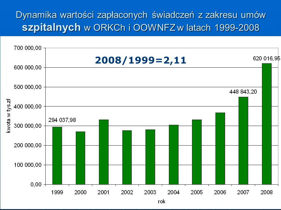 10 Dynamika wartości zapłaconych świadczeń z zakresu umów szpitalnych w ORKCh i OOWNFZ w latach 1999-2008 2008/1999=2,11