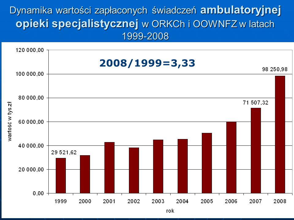 11 Dynamika wartości zapłaconych świadczeń ambulatoryjnej opieki specjalistycznej w ORKCh i OOWNFZ w latach 1999-2008 2008/1999=3,33