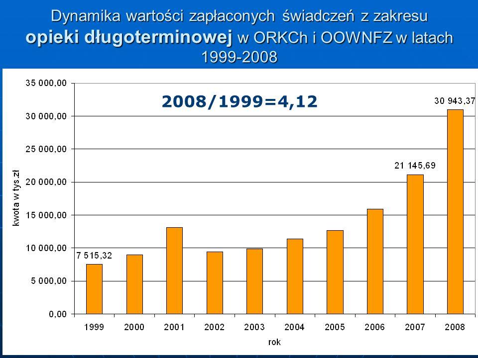 12 Dynamika wartości zapłaconych świadczeń z zakresu opieki długoterminowej w ORKCh i OOWNFZ w latach 1999-2008 2008/1999=4,12
