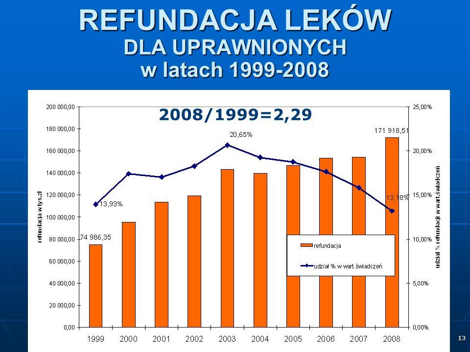 13 REFUNDACJA LEKÓW DLA UPRAWNIONYCH w latach 1999-2008 2008/1999=2,29