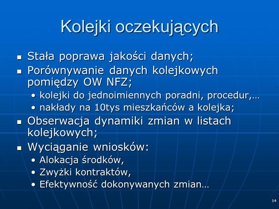 14 Kolejki oczekujących Stała poprawa jakości danych; Stała poprawa jakości danych; Porównywanie danych kolejkowych pomiędzy OW NFZ; Porównywanie danych kolejkowych pomiędzy OW NFZ; kolejki do jednoimiennych poradni, procedur,…kolejki do jednoimiennych poradni, procedur,… nakłady na 10tys mieszkańców a kolejka;nakłady na 10tys mieszkańców a kolejka; Obserwacja dynamiki zmian w listach kolejkowych; Obserwacja dynamiki zmian w listach kolejkowych; Wyciąganie wniosków: Wyciąganie wniosków: Alokacja środków,Alokacja środków, Zwyżki kontraktów,Zwyżki kontraktów, Efektywność dokonywanych zmian…Efektywność dokonywanych zmian…