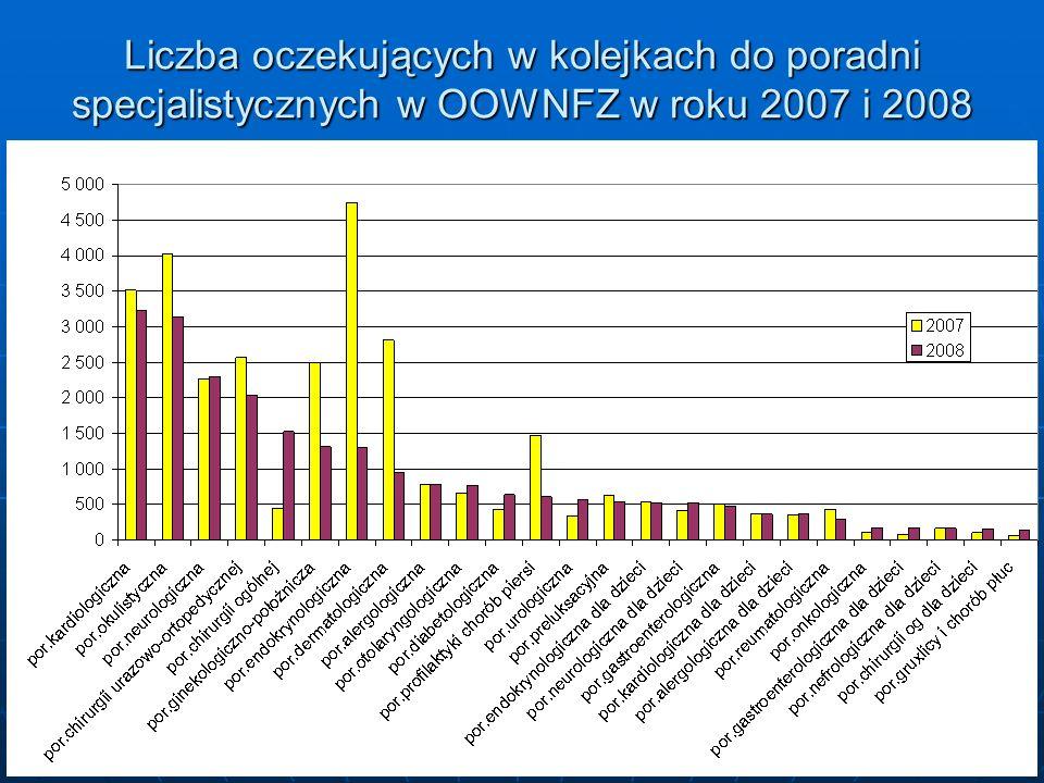 15 Liczba oczekujących w kolejkach do poradni specjalistycznych w OOWNFZ w roku 2007 i 2008