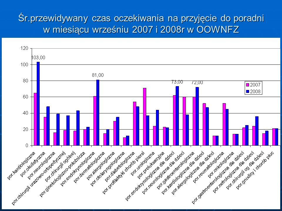 16 Śr.przewidywany czas oczekiwania na przyjęcie do poradni w miesiącu wrześniu 2007 i 2008r w OOWNFZ