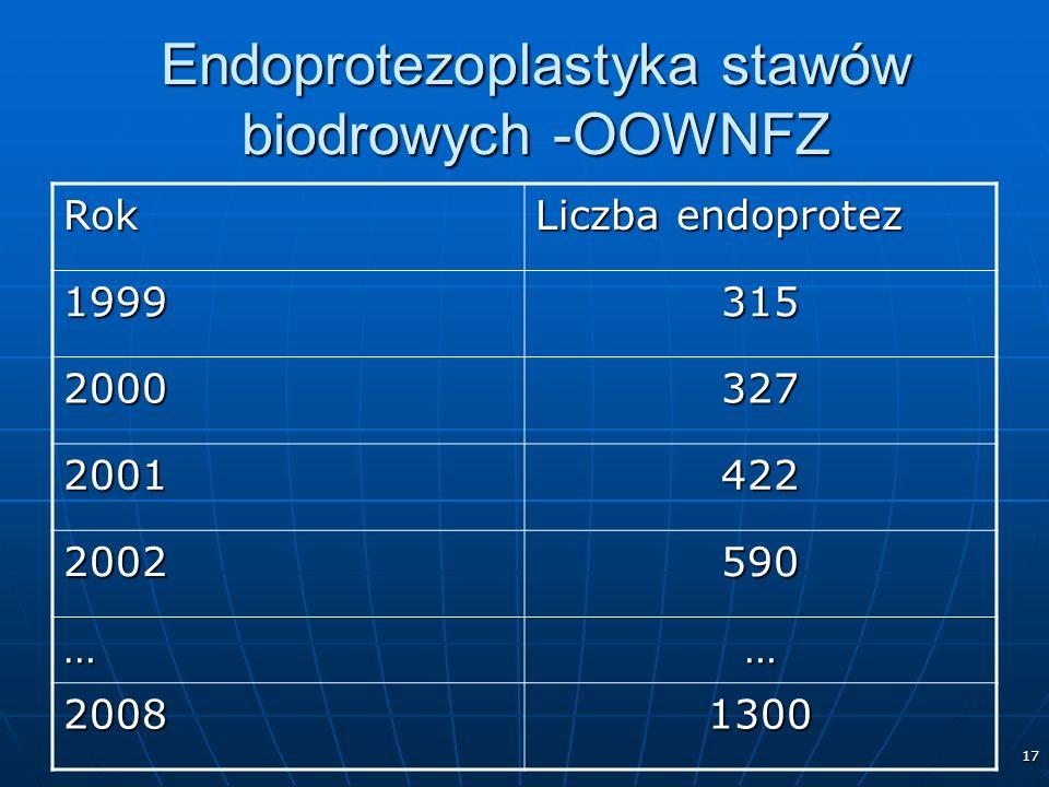 17 Endoprotezoplastyka stawów biodrowych -OOWNFZ Rok Liczba endoprotez 1999315 2000327 2001422 2002590 …… 20081300
