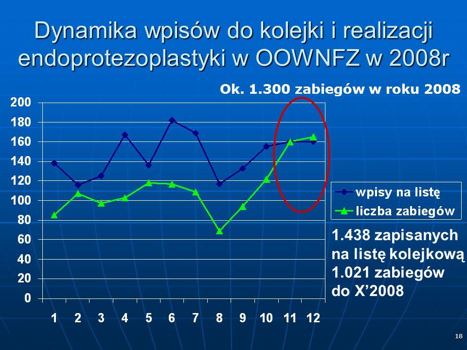 18 Dynamika wpisów do kolejki i realizacji endoprotezoplastyki w OOWNFZ w 2008r 1.438 zapisanych na listę kolejkową 1.021 zabiegów do X2008 Ok.