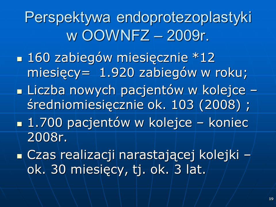 19 Perspektywa endoprotezoplastyki w OOWNFZ – 2009r.