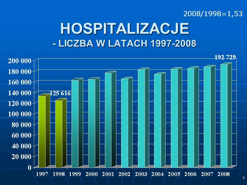 2 HOSPITALIZACJE - LICZBA W LATACH 1997-2008 2008/1998=1,53