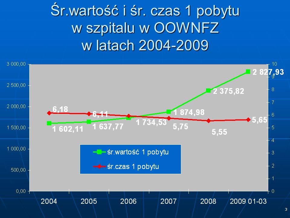 3 Śr.wartość i śr. czas 1 pobytu w szpitalu w OOWNFZ w latach 2004-2009