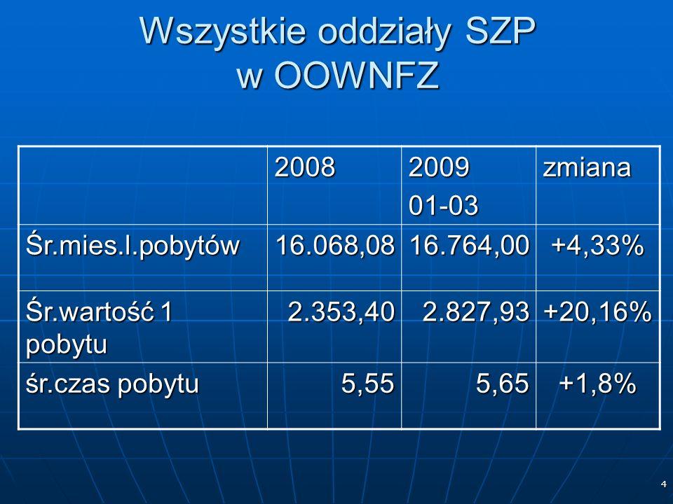 4 Wszystkie oddziały SZP w OOWNFZ 2008200901-03zmiana Śr.mies.l.pobytów16.068,0816.764,00+4,33% Śr.wartość 1 pobytu 2.353,402.827,93+20,16% śr.czas pobytu 5,555,65+1,8%