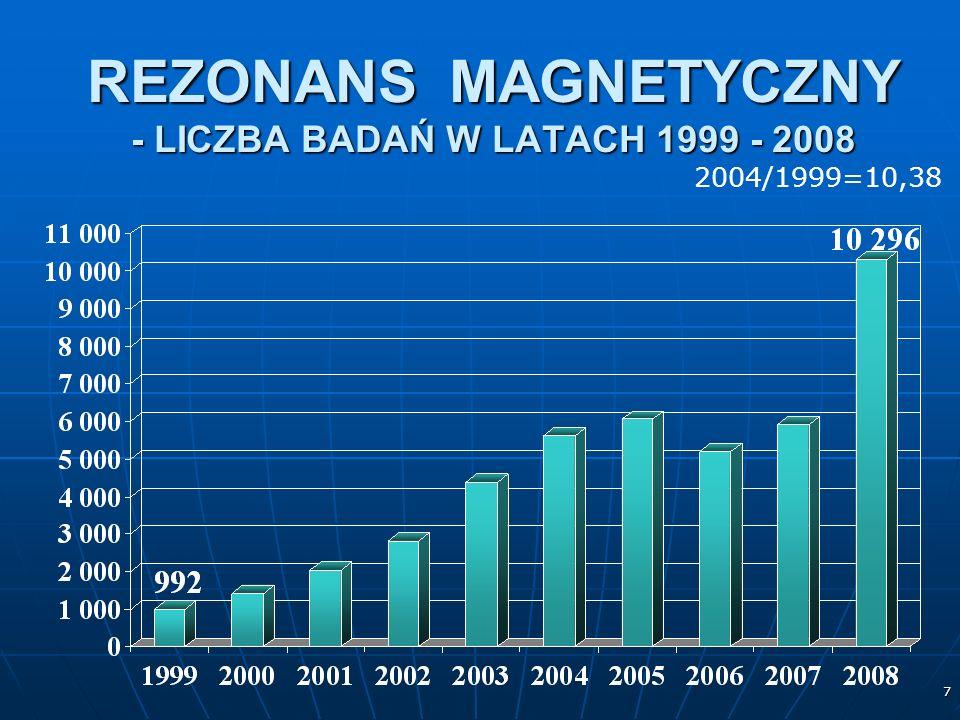 7 REZONANS MAGNETYCZNY - LICZBA BADAŃ W LATACH 1999 - 2008 2004/1999=10,38