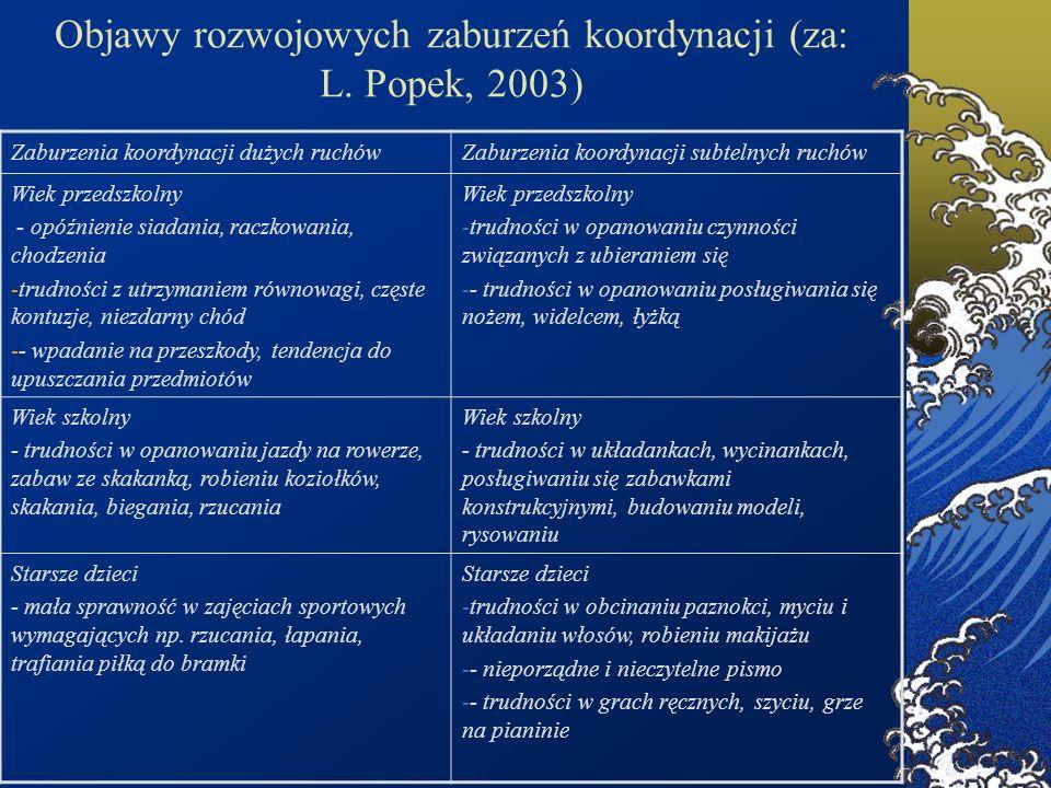 Objawy rozwojowych zaburzeń koordynacji (za: L. Popek, 2003) Zaburzenia koordynacji dużych ruchówZaburzenia koordynacji subtelnych ruchów Wiek przedsz