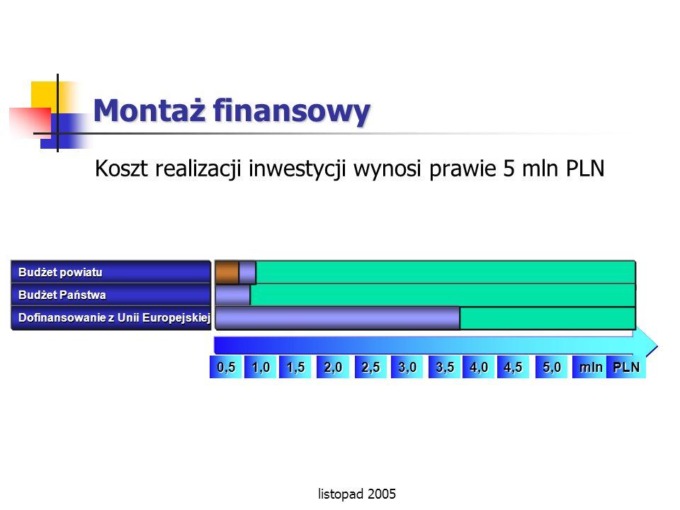 listopad 2005 Montaż finansowy Koszt realizacji inwestycji wynosi prawie 5 mln PLN 0,51,01,52,02,53,03,54,55,0mlnPLN4,0 Budżet powiatu Budżet Państwa