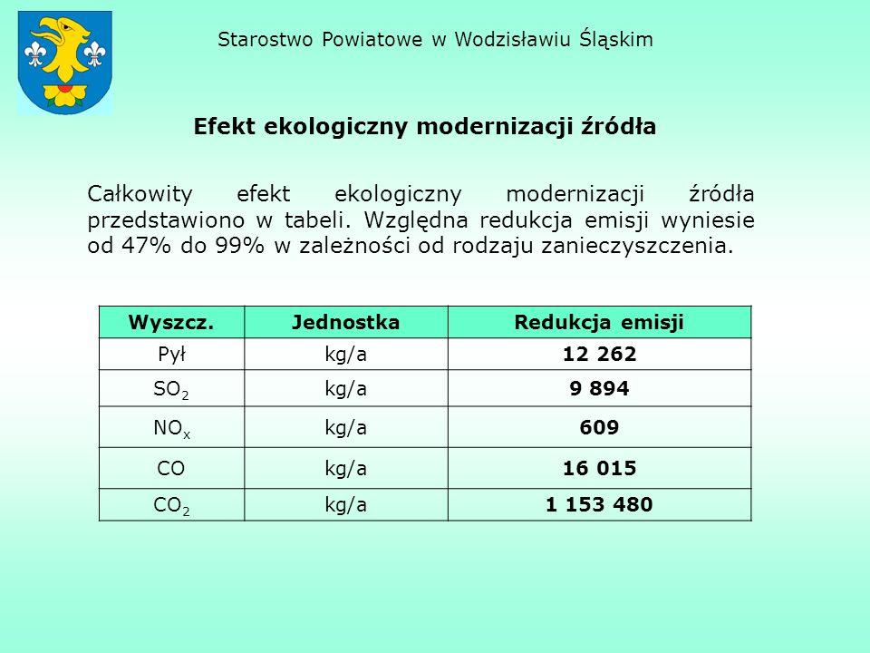 Efekt ekologiczny modernizacji źródła Starostwo Powiatowe w Wodzisławiu Śląskim Wyszcz.JednostkaRedukcja emisji Pyłkg/a12 262 SO 2 kg/a9 894 NO x kg/a609 COkg/a16 015 CO 2 kg/a1 153 480 Całkowity efekt ekologiczny modernizacji źródła przedstawiono w tabeli.
