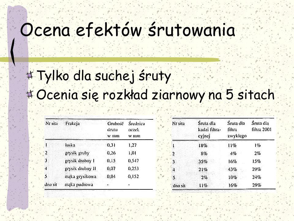Ocena efektów śrutowania Tylko dla suchej śruty Ocenia się rozkład ziarnowy na 5 sitach