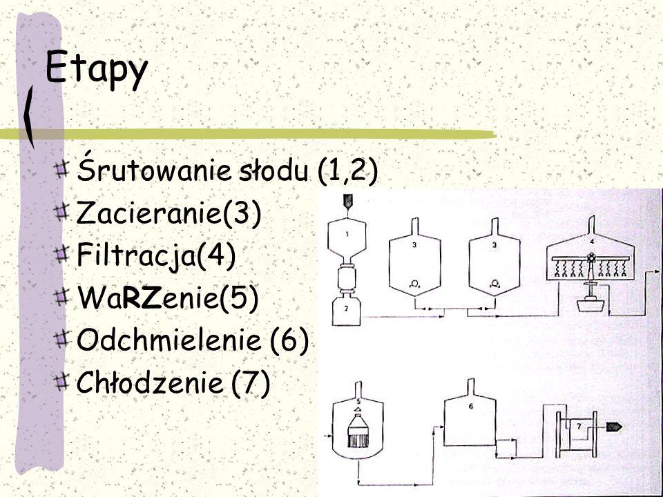 Etapy Śrutowanie słodu (1,2) Zacieranie(3) Filtracja(4) WaRZenie(5) Odchmielenie (6) Chłodzenie (7)