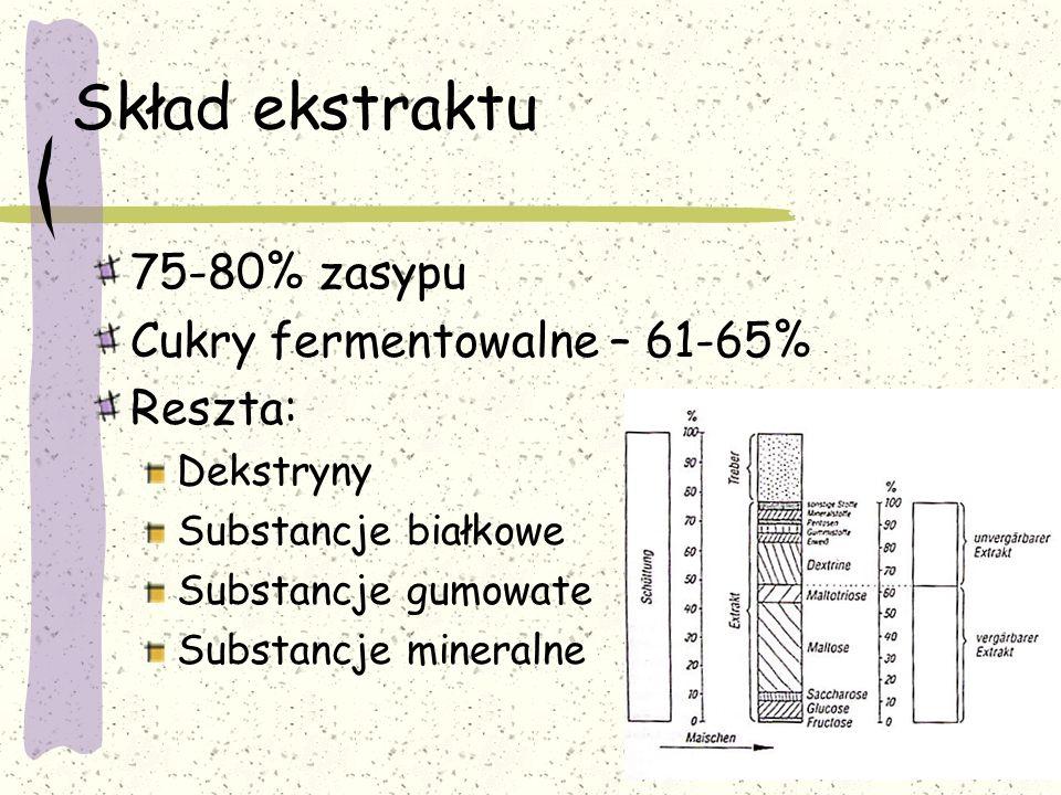 Skład ekstraktu 75-80% zasypu Cukry fermentowalne – 61-65% Reszta: Dekstryny Substancje białkowe Substancje gumowate Substancje mineralne