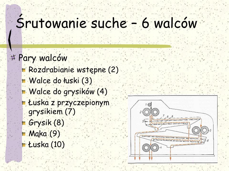 Śrutowanie suche – 6 walców Pary walców Rozdrabianie wstępne (2) Walce do łuski (3) Walce do grysików (4) Łuska z przyczepionym grysikiem (7) Grysik (