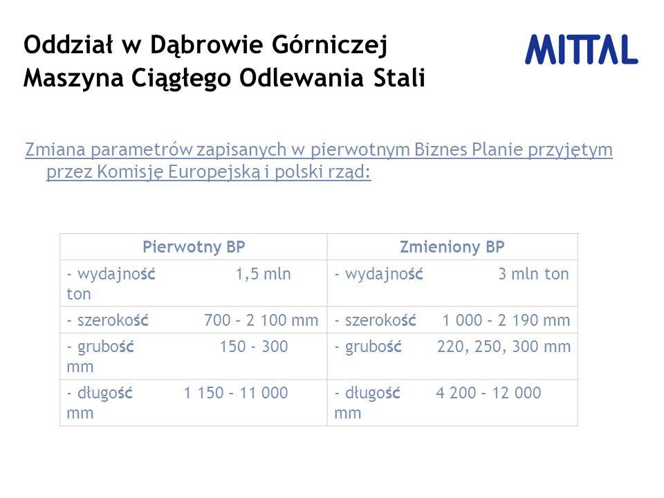 Oddział w Dąbrowie Górniczej Maszyna Ciągłego Odlewania Stali Zmiana parametrów zapisanych w pierwotnym Biznes Planie przyjętym przez Komisję Europejską i polski rząd: Pierwotny BPZmieniony BP - wydajność 1,5 mln ton - wydajność 3 mln ton - szerokość 700 – 2 100 mm- szerokość 1 000 – 2 190 mm - grubość 150 - 300 mm - grubość 220, 250, 300 mm - długość 1 150 – 11 000 mm - długość 4 200 – 12 000 mm