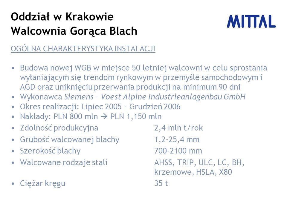 Oddział w Krakowie Walcownia Gorąca Blach OGÓLNA CHARAKTERYSTYKA INSTALACJI Budowa nowej WGB w miejsce 50 letniej walcowni w celu sprostania wyłaniającym się trendom rynkowym w przemyśle samochodowym i AGD oraz uniknięciu przerwania produkcji na minimum 90 dni Wykonawca Siemens - Voest Alpine Industrieanlagenbau GmbH Okres realizacji: Lipiec 2005 - Grudzień 2006 Nakłady: PLN 800 mln PLN 1,150 mln Zdolność produkcyjna2,4 mln t/rok Grubość walcowanej blachy1,2-25,4 mm Szerokość blachy700-2100 mm Walcowane rodzaje staliAHSS, TRIP, ULC, LC, BH, krzemowe, HSLA, X80 Ciężar kręgu35 t