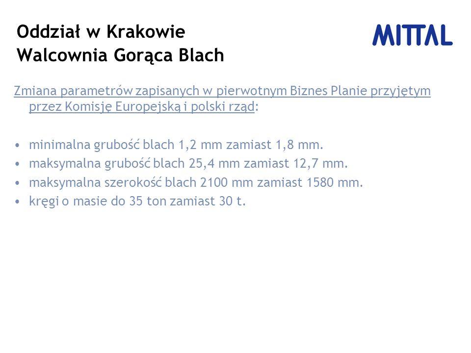 Oddział w Krakowie Walcownia Gorąca Blach Zmiana parametrów zapisanych w pierwotnym Biznes Planie przyjętym przez Komisję Europejską i polski rząd: minimalna grubość blach 1,2 mm zamiast 1,8 mm.