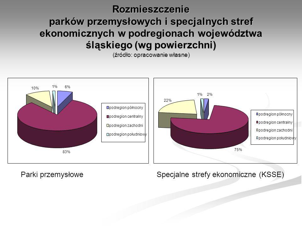 Rozmieszczenie parków przemysłowych i specjalnych stref ekonomicznych w podregionach województwa śląskiego (wg powierzchni) (źródło: opracowanie własne) 6% 83% 10% 1% podregion północny podregion centralny podregion zachodni podregion południowy 2% 75% 22% 1% podregion północny podregion centralny podregion zachodni podregion południowy Parki przemysłoweSpecjalne strefy ekonomiczne (KSSE)