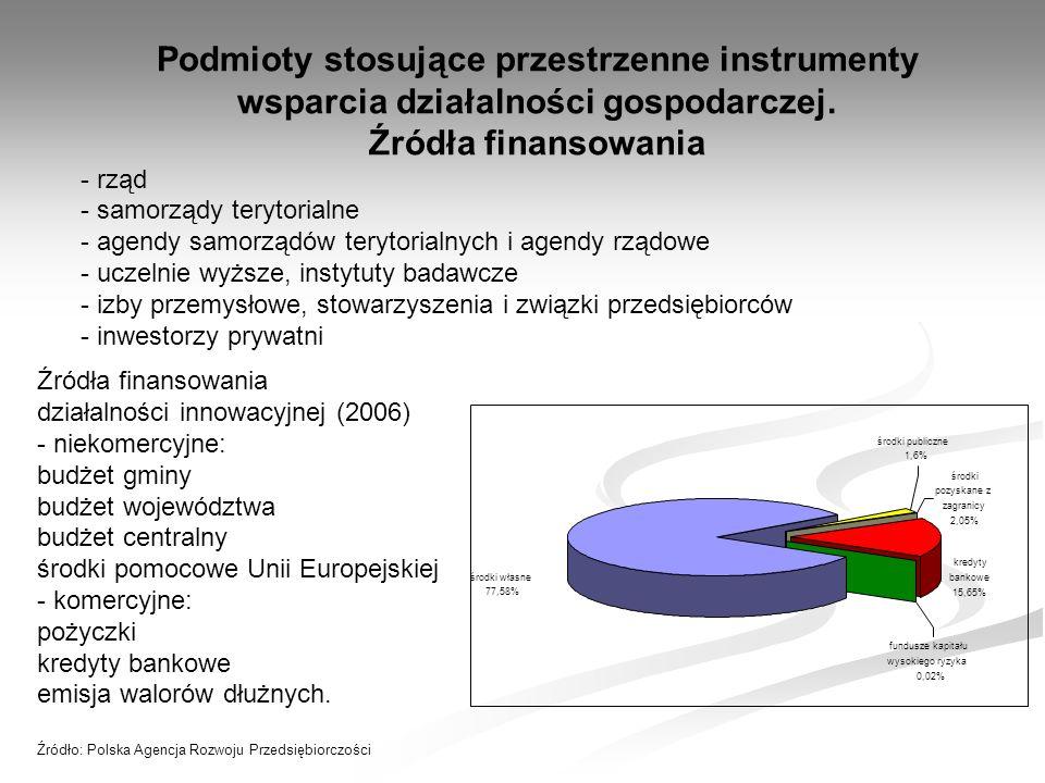 Podmioty stosujące przestrzenne instrumenty wsparcia działalności gospodarczej.