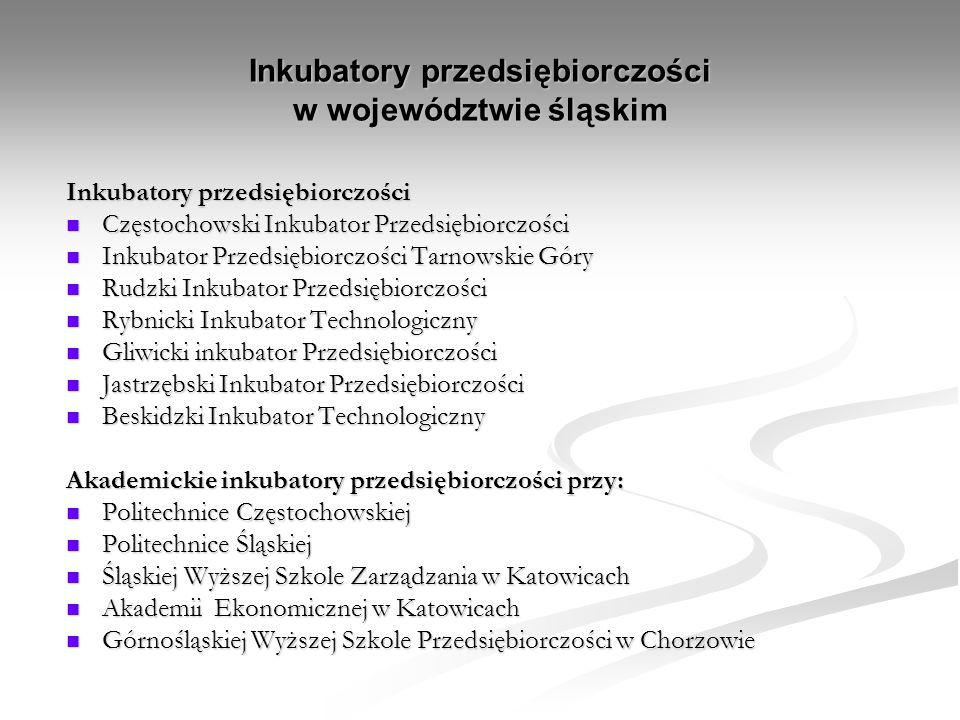 Inkubatory przedsiębiorczości w województwie śląskim Inkubatory przedsiębiorczości Częstochowski Inkubator Przedsiębiorczości Częstochowski Inkubator