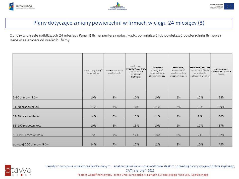 Slajd 33 Trendy rozwojowe w sektorze budowlanym – analiza zjawiska w województwie śląskim : przedsiębiorcy województwa śląskiego, CATI, sierpień 2011