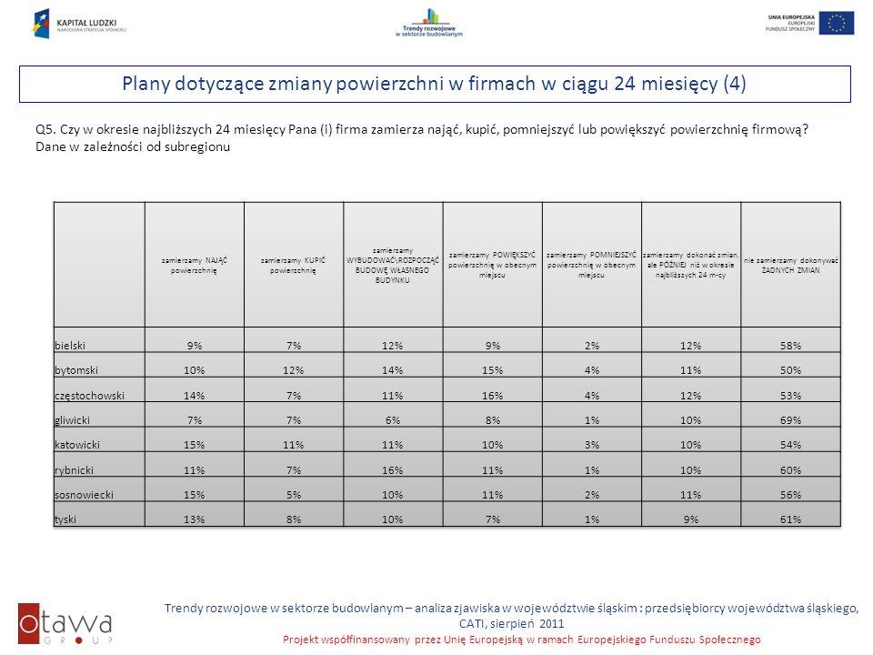 Slajd 34 Trendy rozwojowe w sektorze budowlanym – analiza zjawiska w województwie śląskim : przedsiębiorcy województwa śląskiego, CATI, sierpień 2011