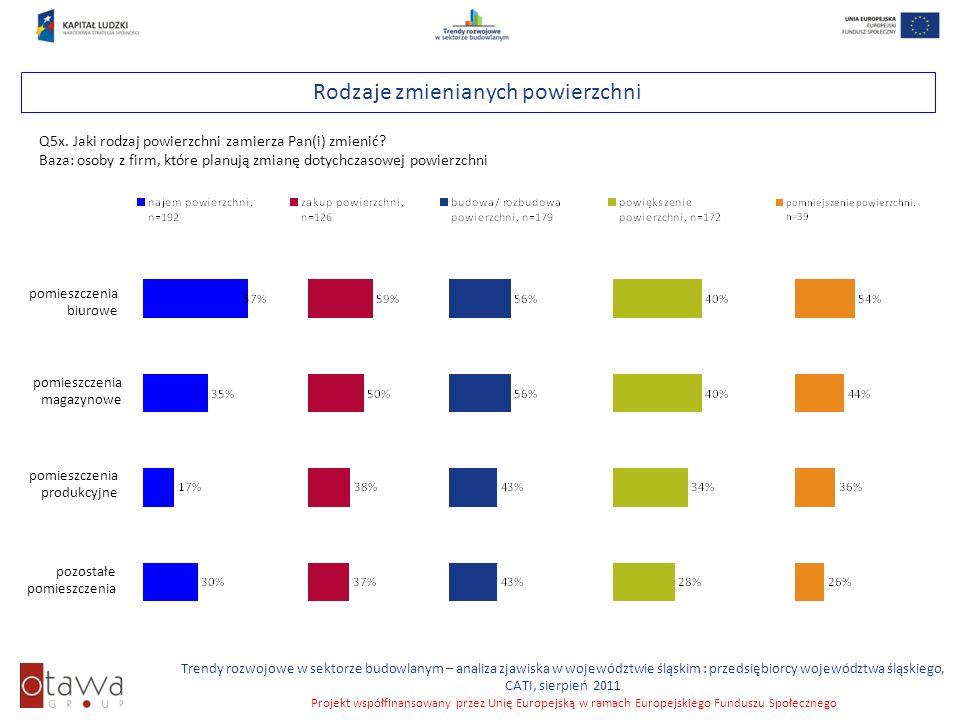 Slajd 35 Trendy rozwojowe w sektorze budowlanym – analiza zjawiska w województwie śląskim : przedsiębiorcy województwa śląskiego, CATI, sierpień 2011