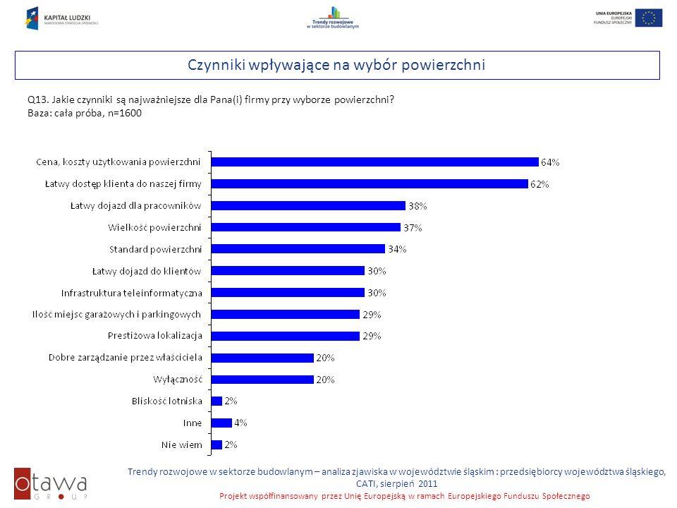 Slajd 47 Trendy rozwojowe w sektorze budowlanym – analiza zjawiska w województwie śląskim : przedsiębiorcy województwa śląskiego, CATI, sierpień 2011