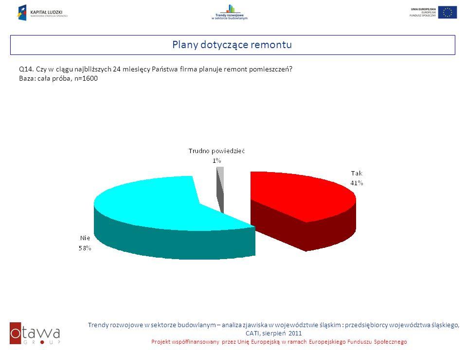 Slajd 50 Trendy rozwojowe w sektorze budowlanym – analiza zjawiska w województwie śląskim : przedsiębiorcy województwa śląskiego, CATI, sierpień 2011