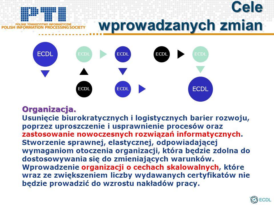 Organizacja. Usunięcie biurokratycznych i logistycznych barier rozwoju, poprzez uproszczenie i usprawnienie procesów oraz zastosowanie nowoczesnych ro