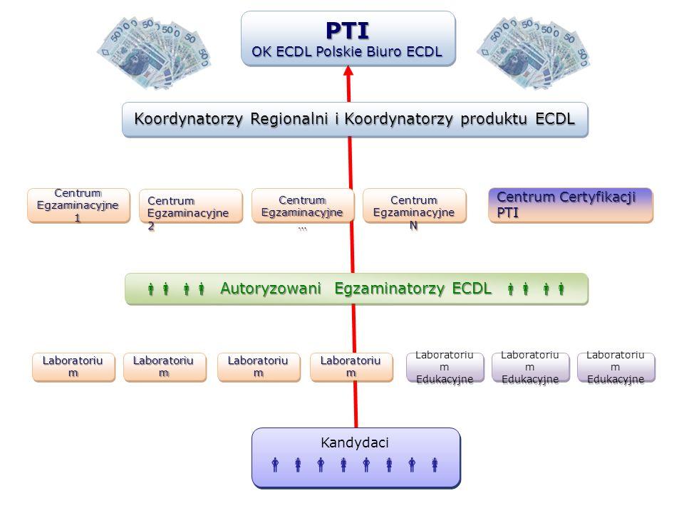 Koordynatorzy Regionalni i Koordynatorzy produktu ECDL Autoryzowani Egzaminatorzy ECDL Autoryzowani Egzaminatorzy ECDL Centrum Certyfikacji PTI Centru