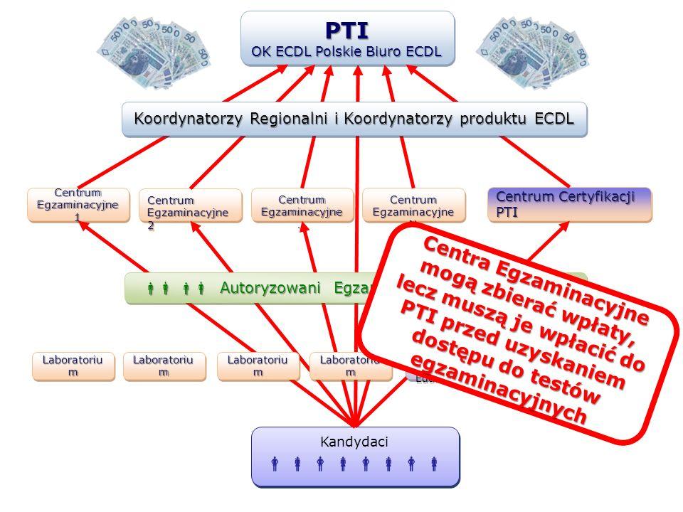 Centrum Certyfikacji PTI Centrum Egzaminacyjne 1 Centrum Egzaminacyjne 2 Centrum Egzaminacyjne N Centrum Egzaminacyjne … Kandydaci Kandydaci Laborator