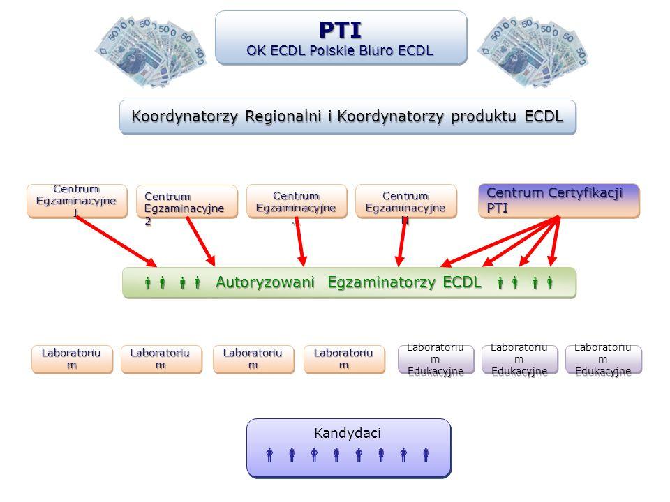 Koordynatorzy Regionalni i Koordynatorzy produktu ECDL PTI OK ECDL Polskie Biuro ECDL PTI Autoryzowani Egzaminatorzy ECDL Autoryzowani Egzaminatorzy E