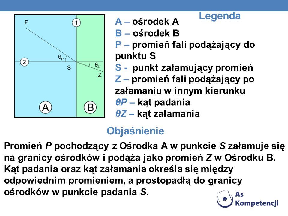 Legenda A – ośrodek A B – ośrodek B P – promień fali podążający do punktu S S - punkt załamujący promień Z – promień fali podążający po załamaniu w in
